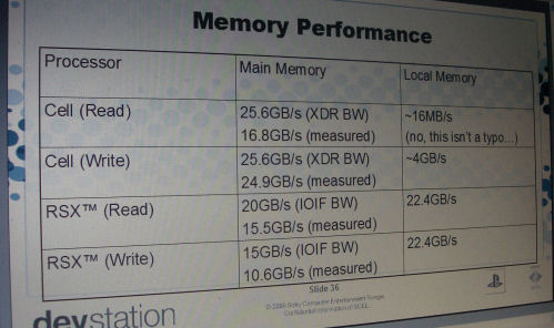 PS3 Memory Bandwidths